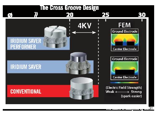 Iridium Saver Off Highway Industrial Gas Plug   DENSO